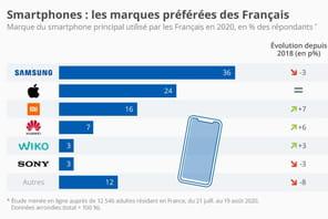 Smartphone: Samsung reste la marque préférée des Français