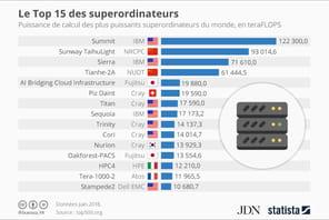 Quels sont les supercalculateurs lesplus puissants au monde?
