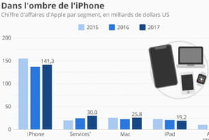 La dépendance d'Apple à l'iPhone en une image