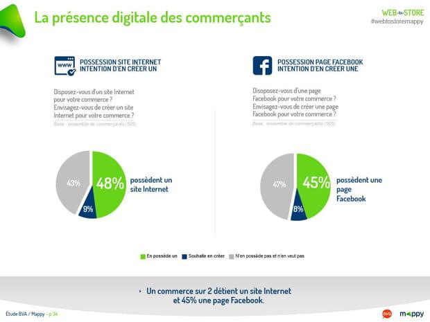 La présence digitale des commerçants