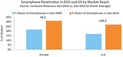 pénétration des smartphones en europe et aux etats-unis.