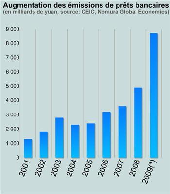 *le chiffre 2009 est une estimation.