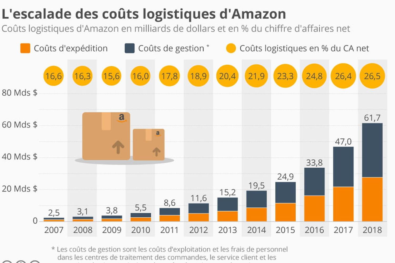 Le coût de la logistique représente un quart du CA d'Amazon