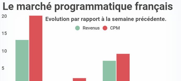 Le lent déconfinement du marché display programmatique