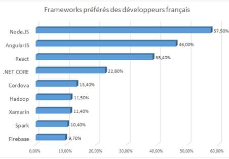 Les frameworks préférés des développeurs français