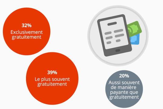 Deux lecteurs français sur trois paient pour lire des livres numériques
