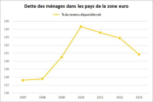 Les ménages européens réduisent leur endettement