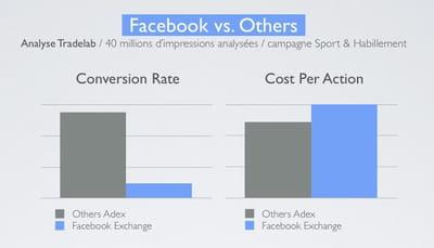 comparaison des taux de clics et cpa de facebook et des autres ad-exchanges.