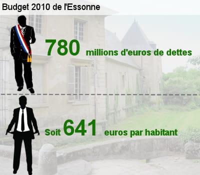 sa dette représente l'équivalent de 61,8% de son budget total.