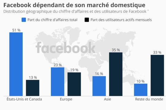 Infographie: le chiffre d'affaires de Facebook reste dépendant du marché US