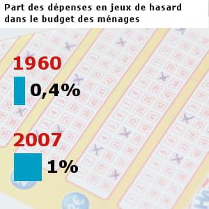 les français ont dépensé pour 9,2 milliards d'euros en jeux de hasard en 2007.
