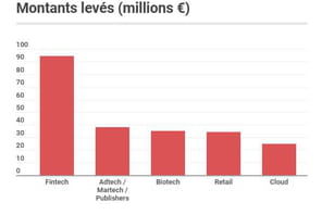 Les start-up françaises ont levé 387millions d'euros en juin