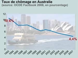 taux de chômage en australie. en fond: la baie de sydney.