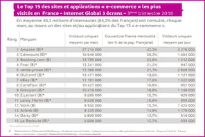 Top 15de l'e-commerce français en audience : le classement du T3 2018