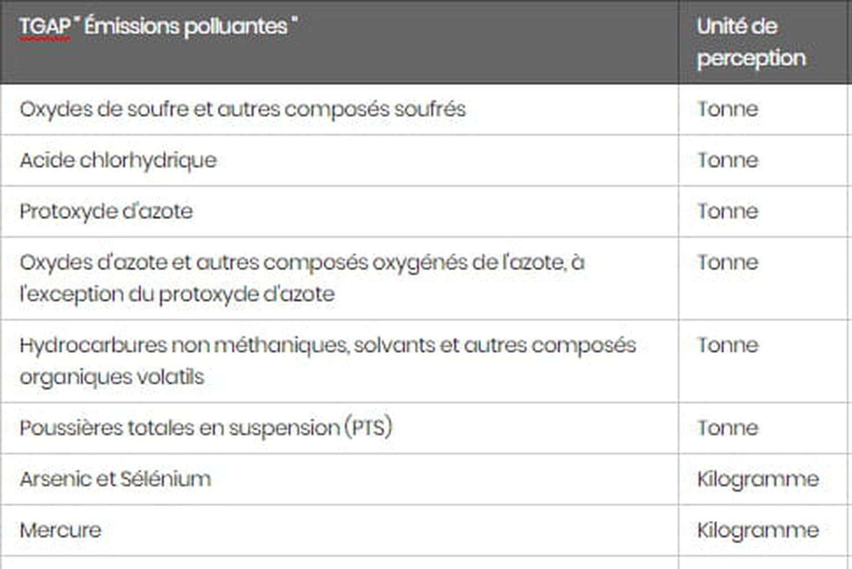 TGAP (Taxe générale sur les activités polluantes): définition, TGAP 2020...
