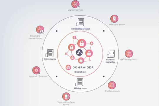 L'ICO sur-mesure de DomRaider crée la polémique