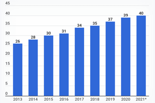 Nombre d'utilisateurs de Facebook en France