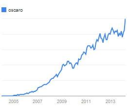 evolution de l'intérêt pour la recherche 'oscaro' dans tous les pays, de2004 à