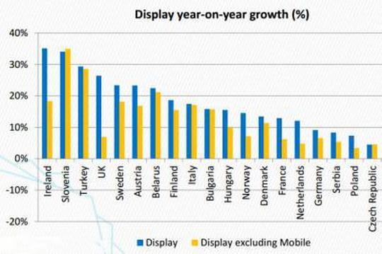 Le mobile contribue à 50% de la croissance du display en Europe