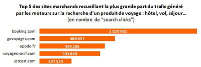 top 5 des sites marchands classés par nombre de 'search clicks' issus des