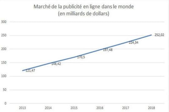 Le chiffre d'affaires de la publicité en ligne dans le monde