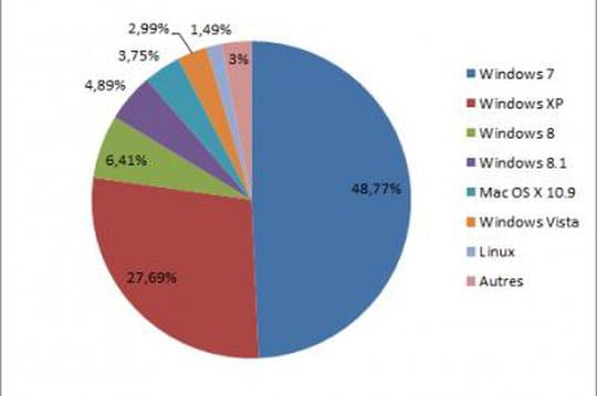 27% des PC encore sous Windows XP