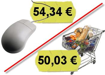 le panier est en moyenne 4,31euros plus cher en ligne que dans les magasins.