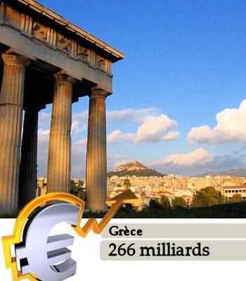 la grèce est le 33e pays le plus riche du monde.