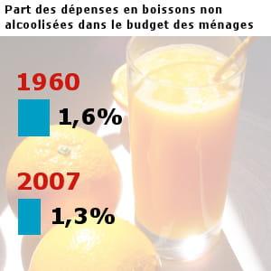 les français ont dépensé pour 11,2 milliards d'euros en boissons non alcoolisées