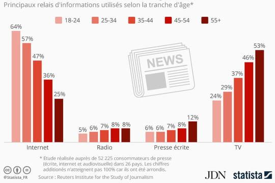Sources d'informations : le fossé générationnel se creuse