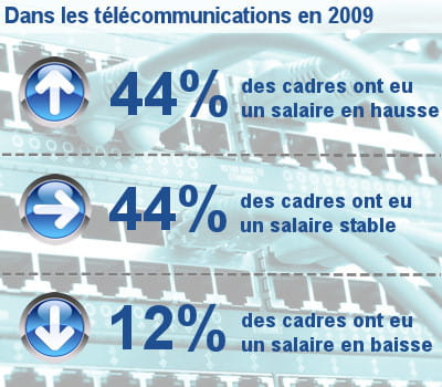 les augmentations de salaire des cadres dans les télécoms.