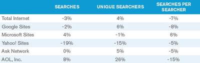 excepté bing et aol, les moteurs de recherche accusent une baisse des requêtes