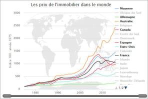 Prix immobilier 2017: le point en France et dans le monde