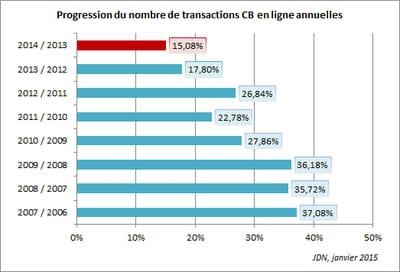 entre 2013 et 2014, le nombre de paiements en ligne par carte bancaire a