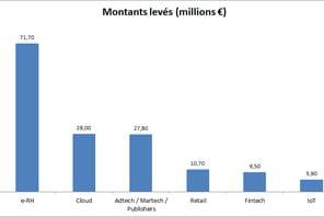 Les start-up françaises ont levé 516millions d'euros en mai