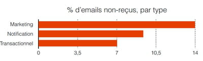 emails non reã§us