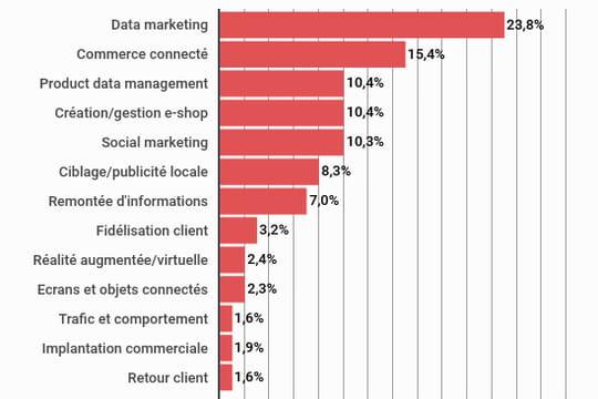 Depuis 2010, les investisseurs ont concentré près de 40% de leur argent sur les jeunes solutions dédiées au data marketing et à la digitalisation du point de vente, selon Xerfi.