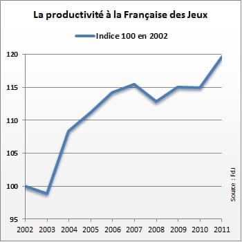 la productivité enregistre une bonne croissance à la fdj.