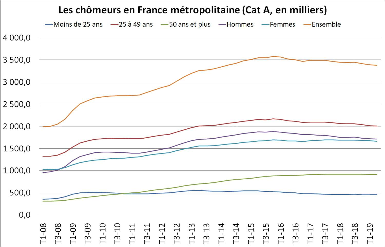 Chômage en France: les taux par mois, catégorie, âge...