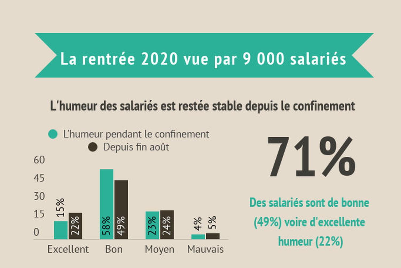 Télétravail, ambiance au bureau… La rentrée heureuse de 9000salariés français
