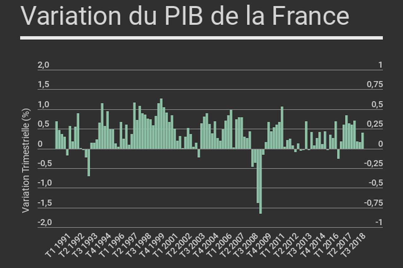 Le Pib De La France En Hausse De 0 4 Au Troisieme Trimestre 2018