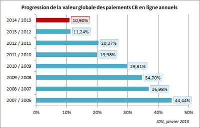 en 2014, les dépenses en ligne des français ont progressé de 10,90% par rapport