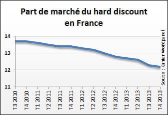 la part de marché du harddiscount a perdu 1,5 point en trois ans.