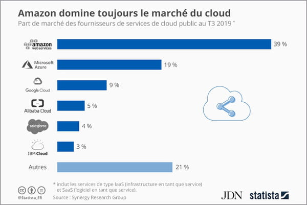 Amazon domine toujours le cloud, avec Microsoft en embuscade