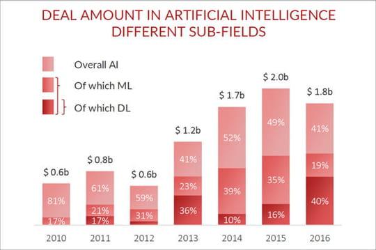 Les investisseurs complètement mordus des start-up de l'IA