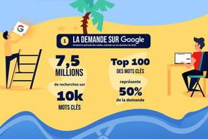 Infographie: la bataille SEO des soldes d'été