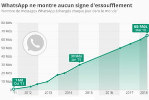 Infographie: l'incroyable ascension de WhatsApp