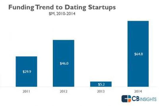 Les investisseurs ne sont pas friands de start-up de dating