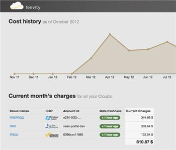 suivi de l'analyse des coûts du cloud avec teevity.