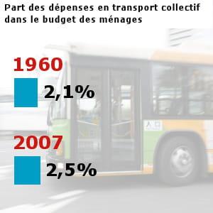 les français ont dépensé pour 21,8 milliards d'euros en transports collectifs en